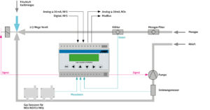 Schema for fixed gas alarm systems for the product PolySam from MSR-Electronic for Analysis