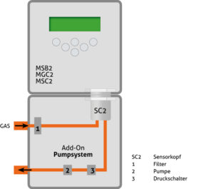 Schematic for the self-regulating gas intake system PolySam from MSR-Electronic - Analysis Compact