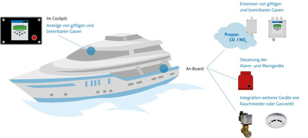 Schema für stationäre Gaswarnanlagen von MSR-Electronic für private Schiffahrt