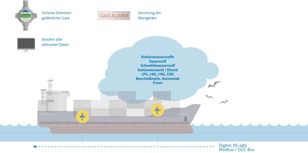 Schema für stationäre Gaswarnanlagen von MSR-Electronic für die Handelsschifffahrt