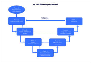SIL testing according to V-model of the MSR development department