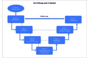 SIL-Prüfung nach V-Modell der MSR-Entwicklungsabteilung